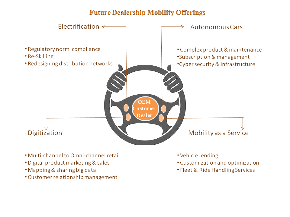 The service industry will revolve around the four key factors that will create a new mobility ecosystem: Electrification, Autonomous cars, Digitization and Mobility as a service.