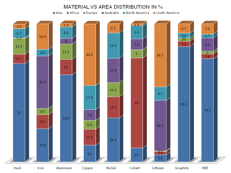 Material distribution VS Area Distribution in Percentage